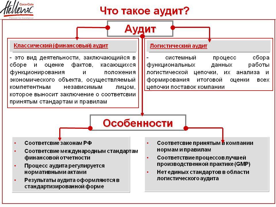 finans-audit.su-audit3
